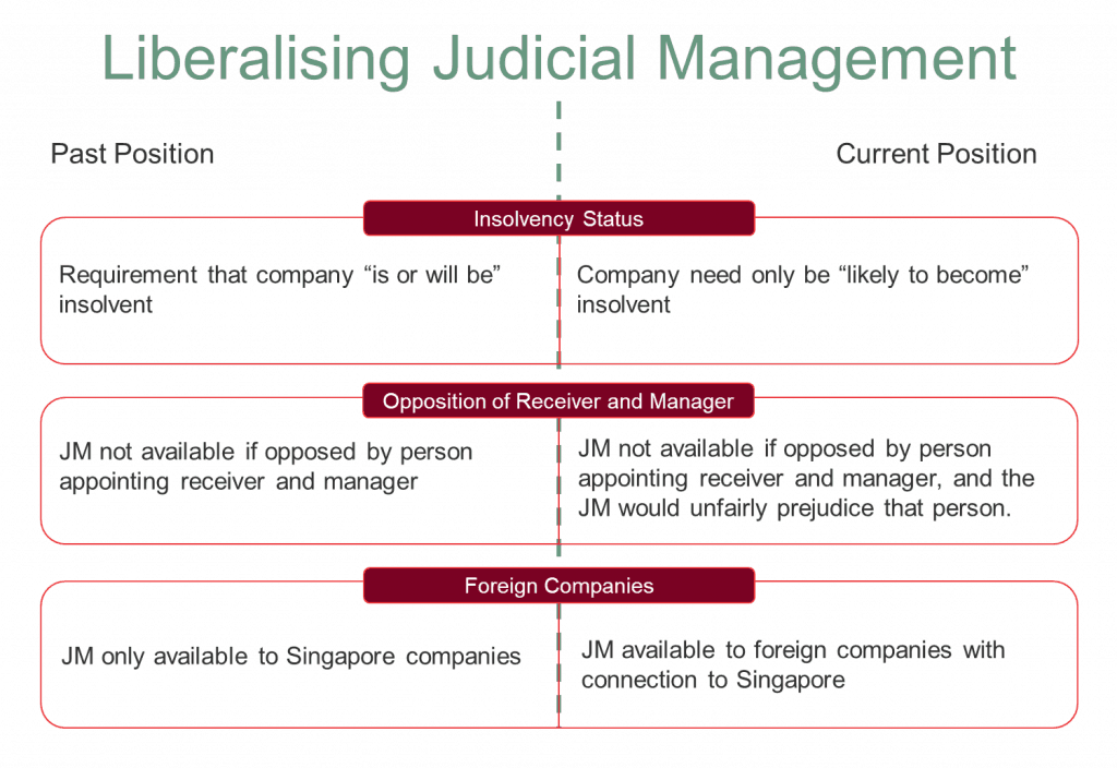 debt restructuring Singapore Corporate Commercial Lawyer