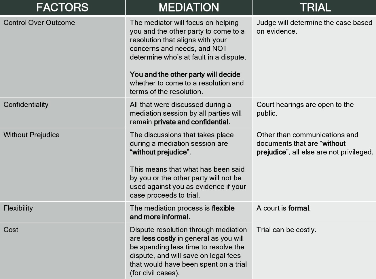 A table showing the difference between mediation and trial
